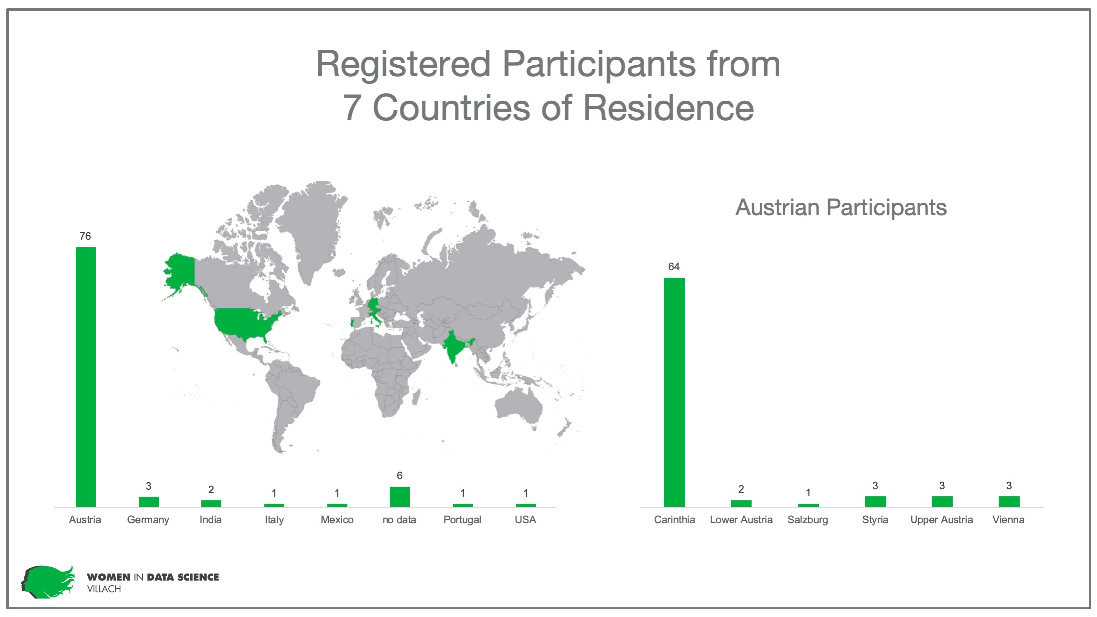 Women in Data Science Carinthia - participants countries of residents