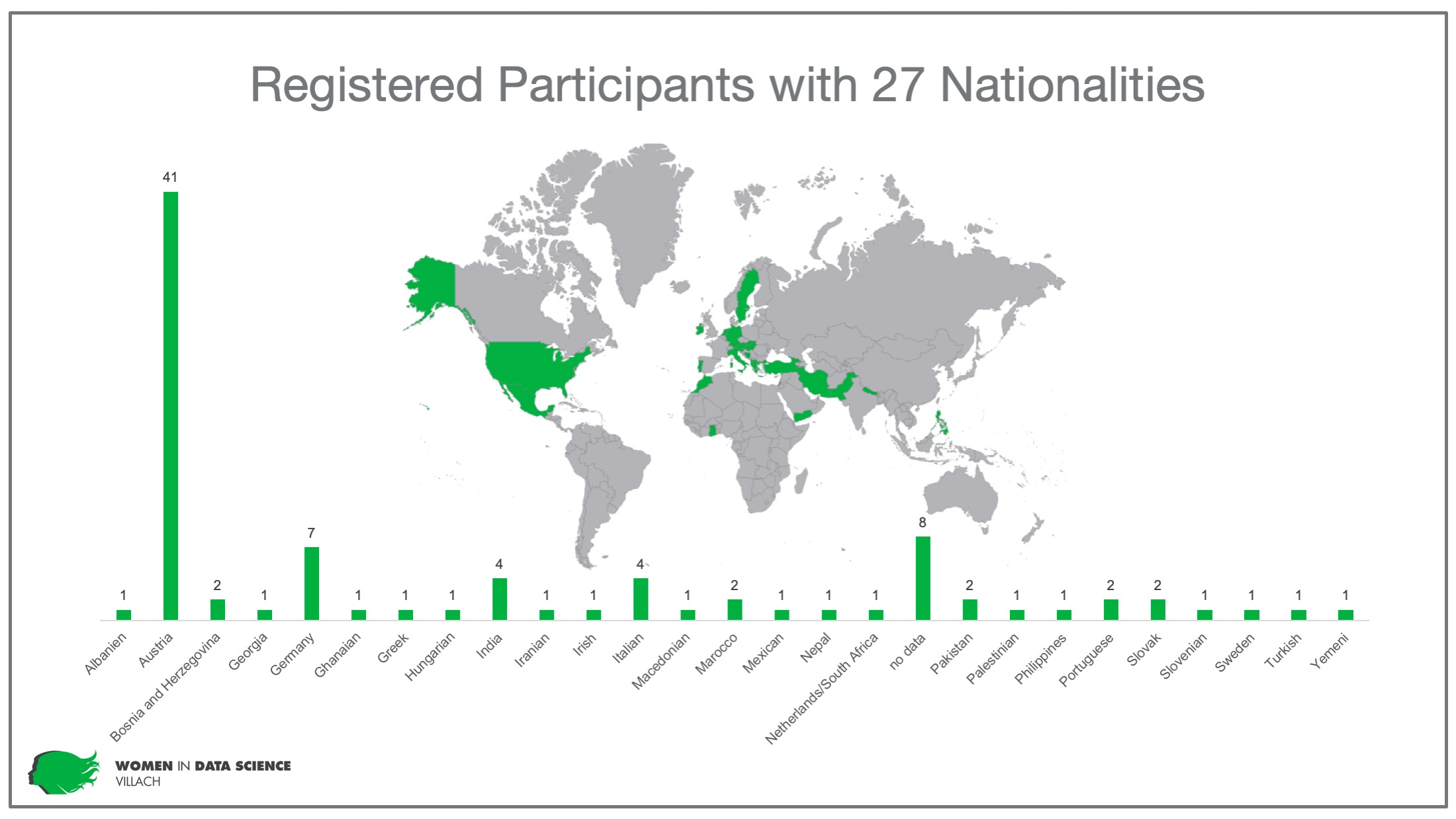 Women in Data Science Villach - nationalities of participants